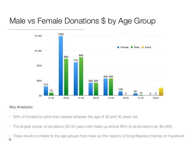 Male vs Female Donations $ by Age Group Key Analysis: • 38% of donations came from people between the age of 26 and 30 yea...