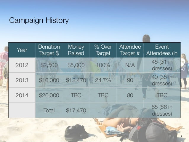 Campaign History Year Donation Target $ Money Raised % Over Target Attendee Target # Event Attendees (in dresses) 2012 $2,...