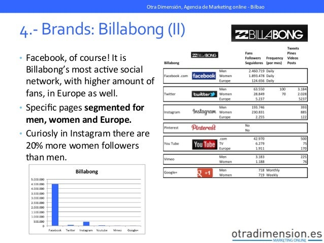 billabong marketing strategy Billabong international limited's core business is the marketing, distribution, wholesaling and retailing of apparel, accessories, eyewear, wetsuits and hardgoods in.