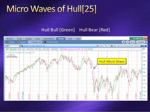 Limit of 25% of Equity at Risk per Trade Bull Loss Exit = Equity/16 Bear Loss Exit = Equity/32