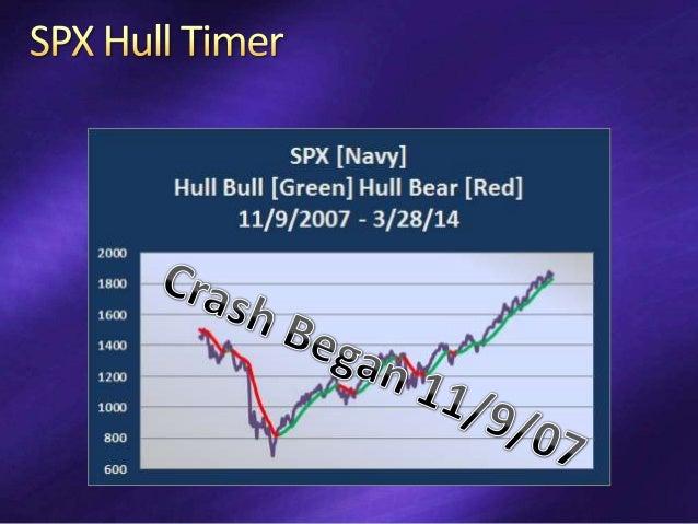 Bull Trade Stocks in Rising Markets [concept] SPY Active Bull Put Spread 2 Strikes Wide Short Strike 75% POS Bear Trade Bo...