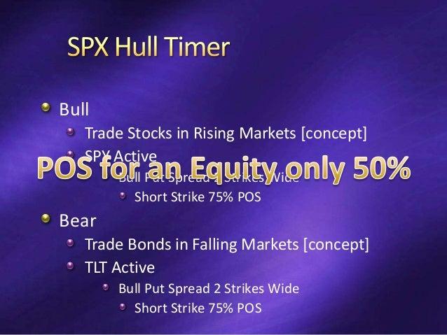 Hull[25] Bull Profit Exit >= Credit/2 Loss Exit <= Risk/4 Bear Loss Exit <= Risk/8 Exit with any Profit Entry Not Allowed