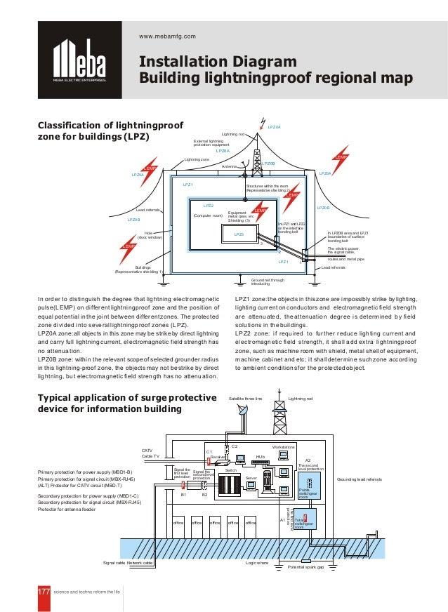 177 Installation Diagram Building lightningproof regional map Classification of lightningproof zone for buildings (LPZ) Pr...