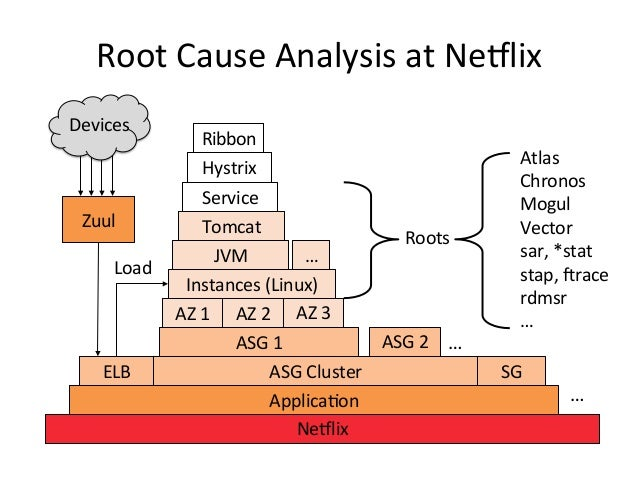 Netflix: From Clouds to Roots Slide 2