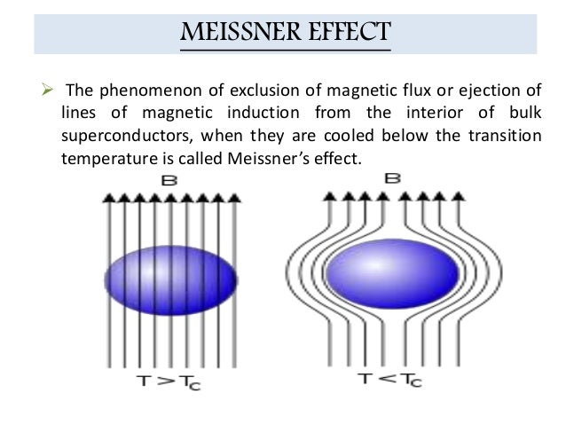 In the phenomenon of superconductivity, what happens to electrical resistance at low temperatures?