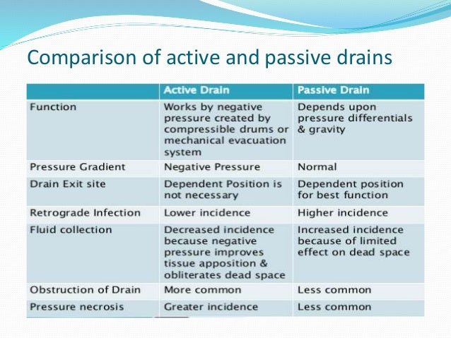 Surgical drains for Types of drainage