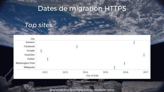 @aysunakarsu @searchdatalogy #webcampday Dates de migration HTTPS Top sites
