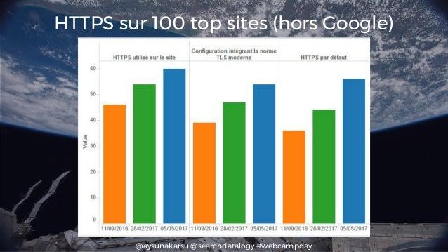 @aysunakarsu @searchdatalogy #webcampday HTTPS sur 100 top sites (hors Google)