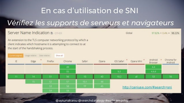 @aysunakarsu @searchdatalogy #webcampday En cas d'utilisation de SNI http://caniuse.com/#search=sni Vérifiez les supports ...