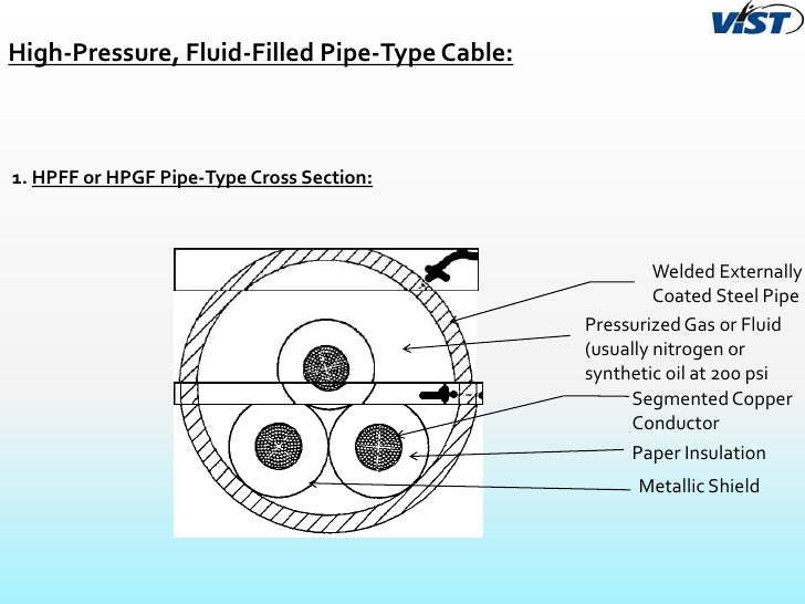 Armd also Under Ground Transmission Line furthermore Attached Garage Sub Panel Wire Type Size 446272 furthermore 58032 also Cables. on insulated copper wire 3