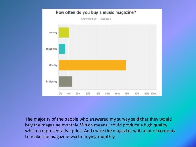 The majority of the people who answered my survey said they would pau £3-3.99 for the magazine. However due to the fact I ...