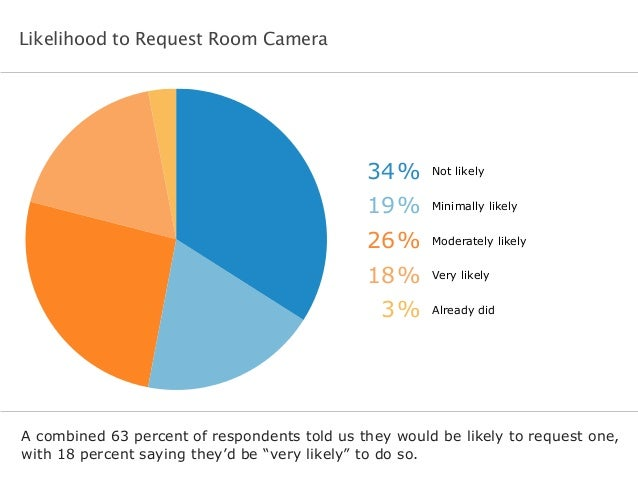 Likelihood to Request Room Camera  34% Not likely  19% Minimally likely  26% Moderately likely  18% Very likely  3% Alread...