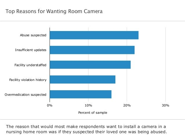Top Reasons for Wanting Room Camera  Abuse suspected  Insufficient updates  Facility understaffed  Facility violation hist...