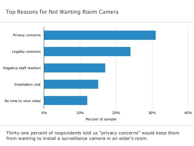 Top Reasons for Not Wanting Room Camera  Privacy concerns  Legality concerns  Negative staff reaction  Installation cost  ...