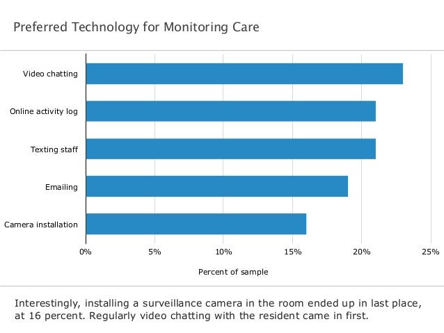 Preferred Technology for Monitoring Care  Video chatting  Online activity log  Texting staff  Emailing  Camera installatio...