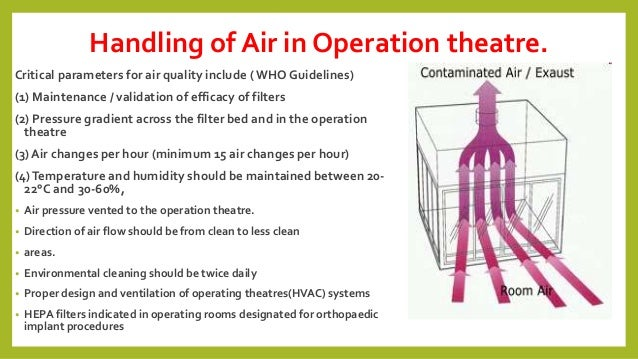 Operation Theatre Surveillance By Dr T V Rao Md