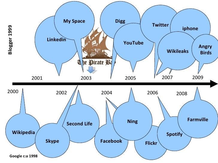Flickr 2000 2001 2002 2003 2005 2004 2006 Wikipedia Linkedin Blogger 1999 Second Life My Space Skype Digg Facebook Ning Yo...