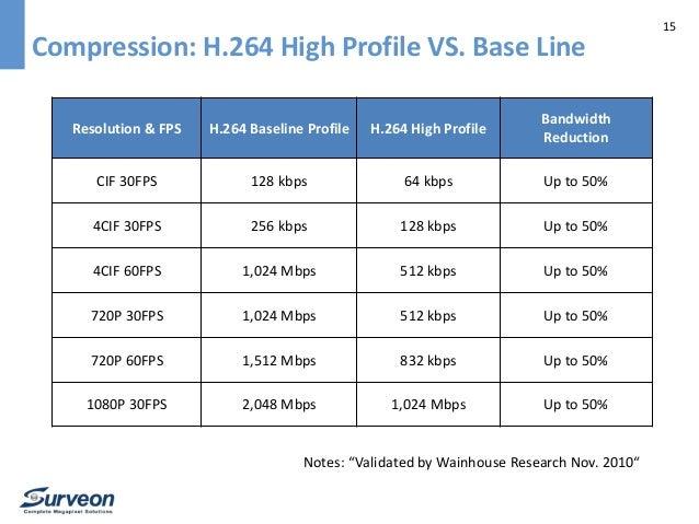 Surveon 3 MP 30 FPS H 264 HDR Camera Series