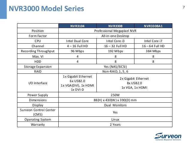 Surveon Professional NVR3000 Product Introduction
