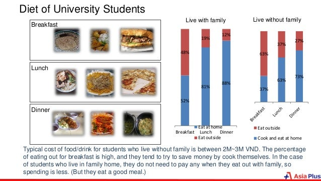 Diet of University Students Typical cost of food/drink for students who live without family is between 2M~3M VND. The perc...