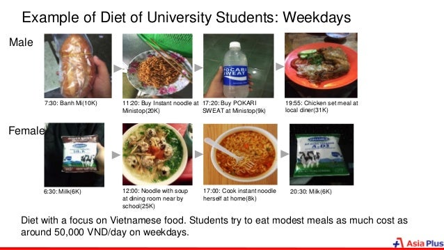 Example of Diet of University Students: Weekdays Male 7:30: Banh Mi(10K) 11:20: Buy Instant noodle at Ministop(20K) 17:20:...