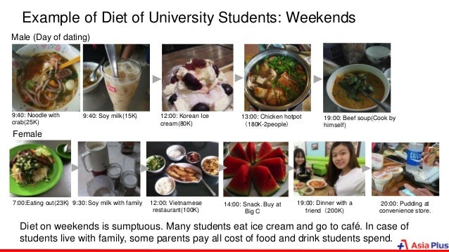 Example of Diet of University Students: Weekends Male (Day of dating) 9:40: Noodle with crab(25K) 9:40: Soy milk(15K) 12:0...