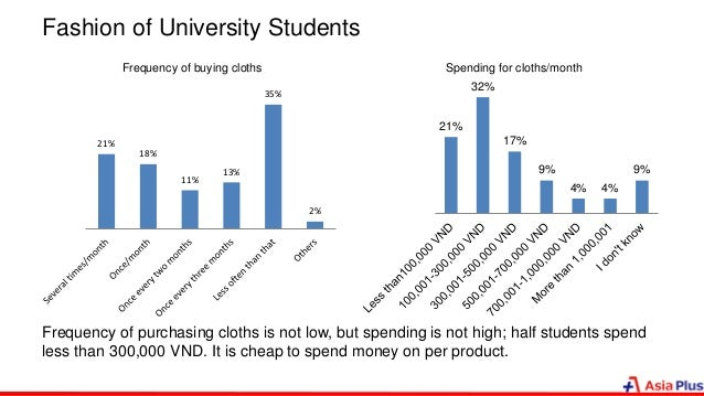 Fashion of University Students Frequency of purchasing cloths is not low, but spending is not high; half students spend le...