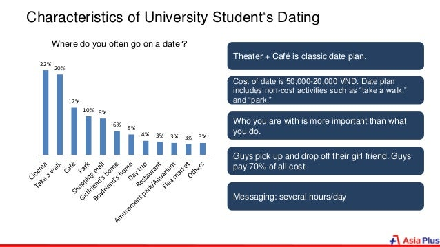 Characteristics of University Student's Dating 22% 20% 12% 10% 9% 6% 5% 4% 3% 3% 3% 3% Where do you often go on a date? Th...