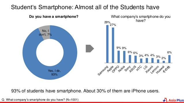 Student's Smartphone: Almost all of the Students have 29% 27% 9% 9% 6% 6% 3% 4% 4% 3% 2% 6% What company's smartphone do y...
