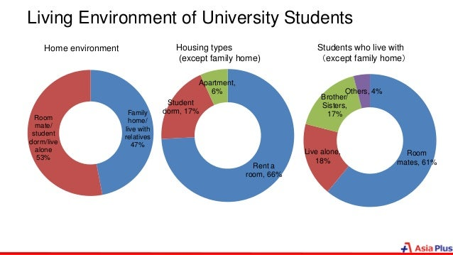 Living Environment of University Students Family home/ live with relatives 47% Room mate/ student dorm/live alone 53% Rent...
