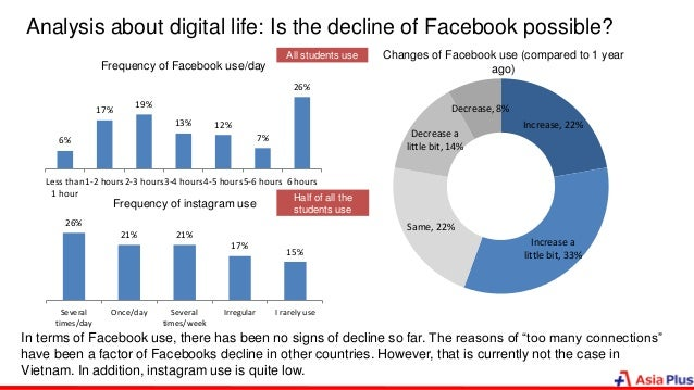 Analysis about digital life: Is the decline of Facebook possible? 6% 17% 19% 13% 12% 7% 26% Less than 1 hour 1-2 hours2-3 ...