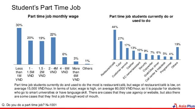 Student's Part Time Job 30% 20% 19% 22% 6% 3% 1% Less than 1M VND 1 - 1.5M VND 1.5 - 2M VND 2 - 4M VND 4 - 6M VND More tha...