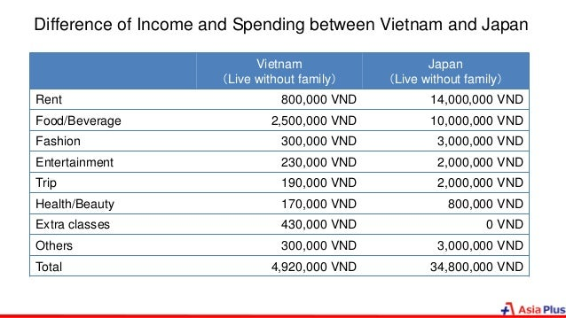 Difference of Income and Spending between Vietnam and Japan Vietnam (Live without family) Japan (Live without family) Rent...