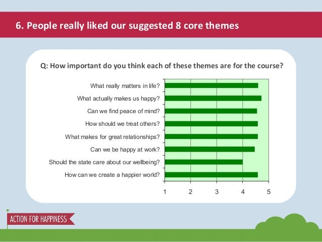 6. People really liked our suggested 8 core themes Q: How important do you think each of these themes are for the course? ...
