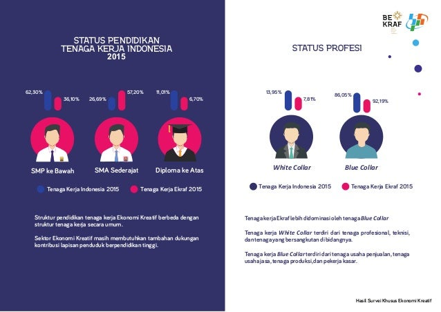 Hasil Survei Khusus Ekonomi Kreatif STATUS PENDIDIKAN TENAGA KERJA INDONESIA 2015 Struktur pendidikan tenaga kerja Ekonomi...