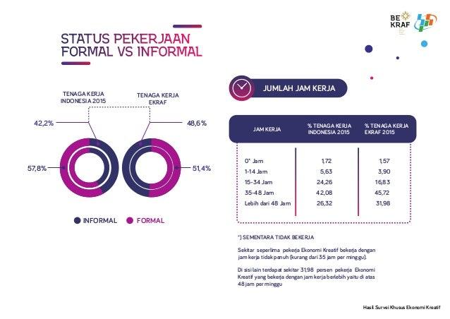 STATUS PEKERJAANSTATUS PEKERJAANSTATUS PEKERJAAN FORMAL VS INFORMALFORMAL VS INFORMALFORMAL VS INFORMAL 48,6% 51,4%57,8% 4...