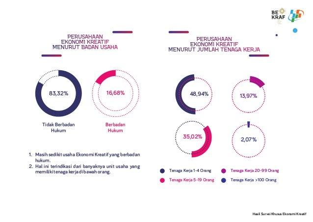 83,32% 16,68% Tidak Berbadan Hukum Berbadan Hukum 48,94% 2,07% 13,97% 35,02% Tenaga Kerja 1-4 Orang Tenaga Kerja >100 Oran...