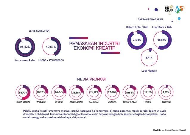 PEMASARAN INDUSTRIPEMASARAN INDUSTRIPEMASARAN INDUSTRI EKONOMI KREATIFEKONOMI KREATIFEKONOMI KREATIF 53,72% 28,25% MEDIA S...