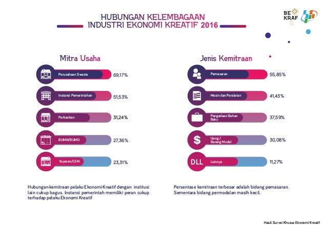 Jenis KemitraanJenis KemitraanJenis Kemitraan Perbankan Perusahaan Swasta 69,17% 51,53% Perbankan BUMN/BUMD 27,36% Yayasan...