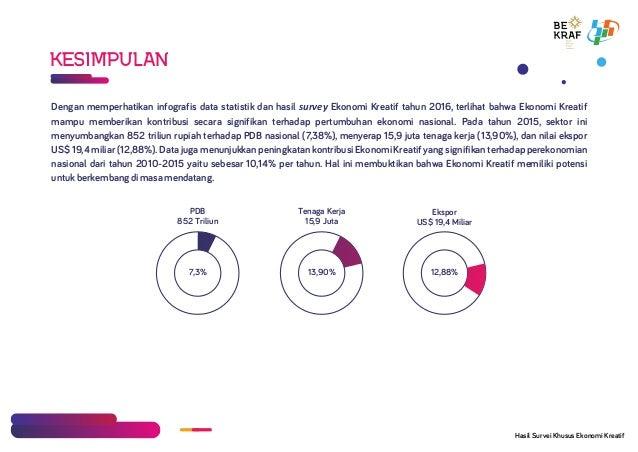 KESIMPULAN Dengan memperhatikan infografis data statistik dan hasil survey Ekonomi Kreatif tahun 2016, terlihat bahwa Ekon...