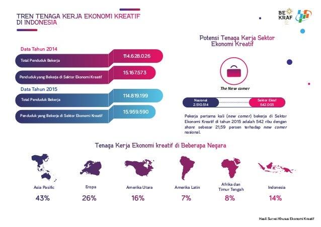 TREN TENAGA KERJA EKONOMI KREATIFTREN TENAGA KERJA EKONOMI KREATIF DI INDONESIADI INDONESIA Total Penduduk Bekerja Pendudu...