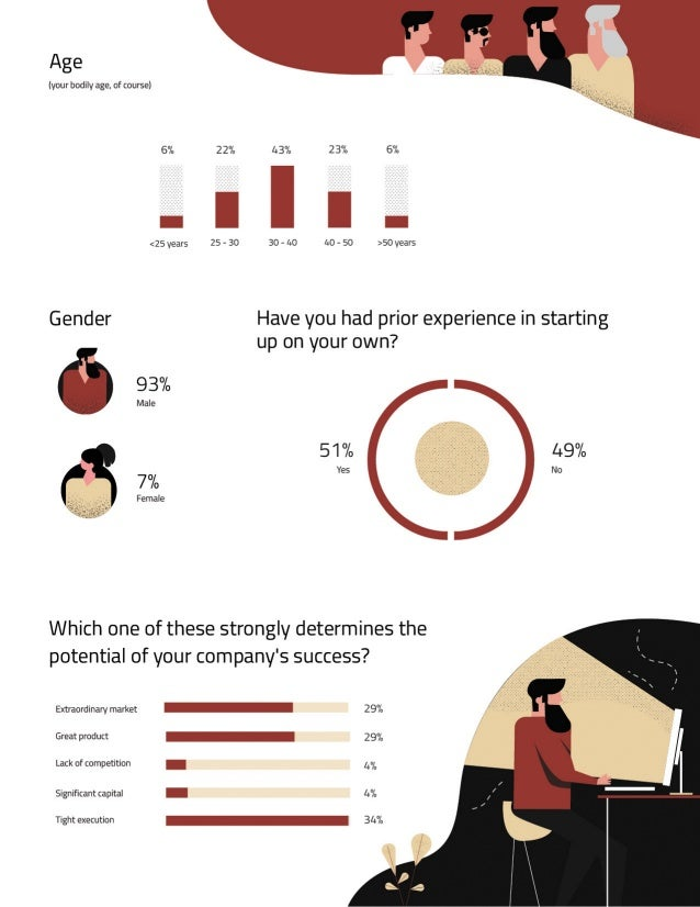 Welcome to the Startup Pulse Survey byAccel!