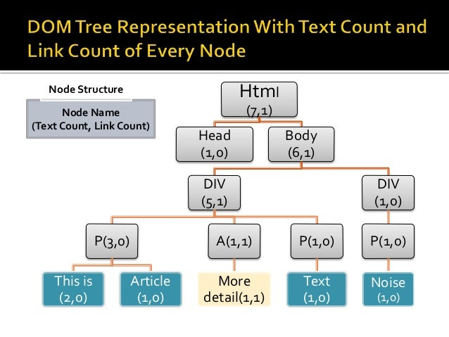  For each node of DOM Tree a Basic Score is calculated using  the following formula.   Basic Score Function =  푻풆풙풕 푪풐풖풏...