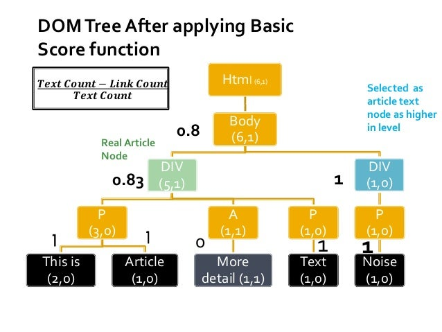 Weightratio ×  푻풆풙풕 푪풐풖풏풕−푳풊풏풌 푪풐풖풏풕   Here one extra factor is added in basic scoring function.   Extra factor describe...