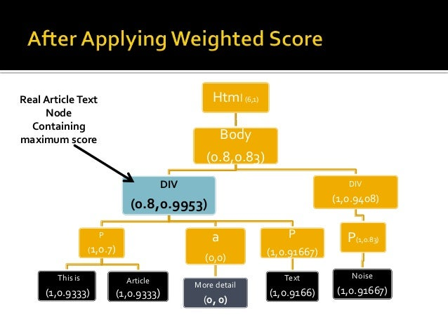  Experiment was performed on 1620 news Articles from 27  different news sources.   Using a Basic Score:  Precision is ar...