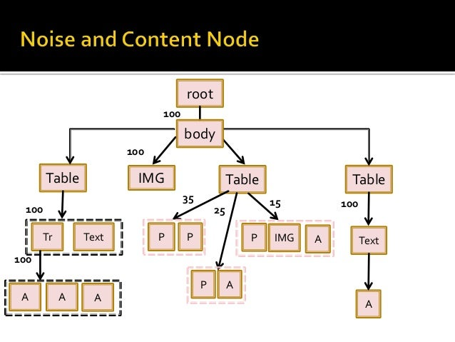 Advantage   Algorithm is fast once the learning is over.  Disadvantages   Style Tree can take large amount of memory.  ...