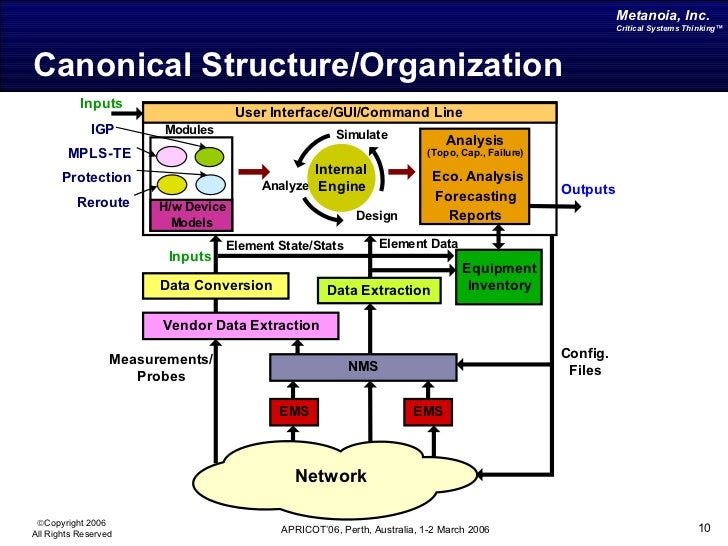 churchman critical systems thinking Critical systems thinking : définition de critical systems , critical systems thinking according to bammer (2003) churchman and his student werner ulrich.