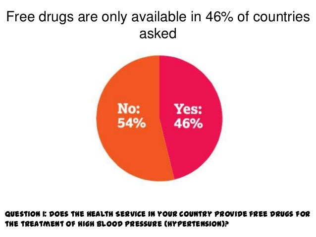 Free drugs are only available in 46% of countries                     askedQuestion 1: Does the Health Service in your cou...
