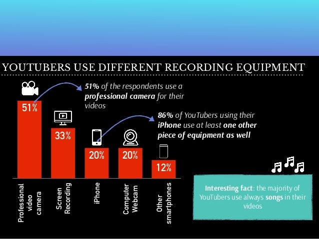 YouTube Insights Report 2016 - Survey Results and Analysis on latest …