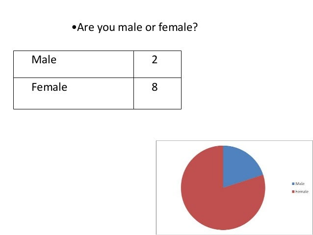 Male 2 Female 8 •Are you male or female?